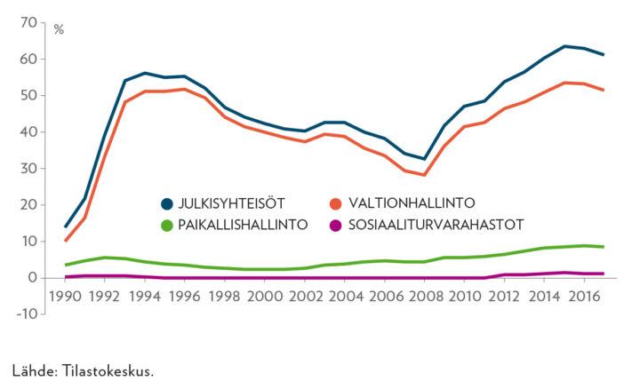 Julkisyhteisöjen EDP-bruttovelka 1990−2017, yhteensä ja sektoreittain, prosenttia suhteessa bkt:en