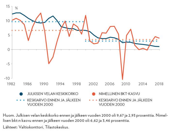 Valtionvelan nimellinen keskikorko ja nimellisen bkt:n kasvu