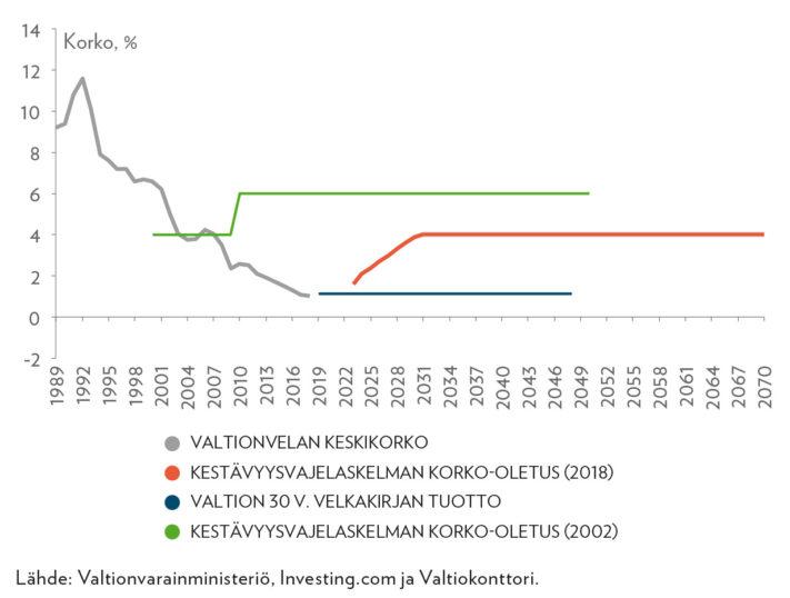 Kestävyysvajelaskelmien (2002 ja 2018) korko-oletukset