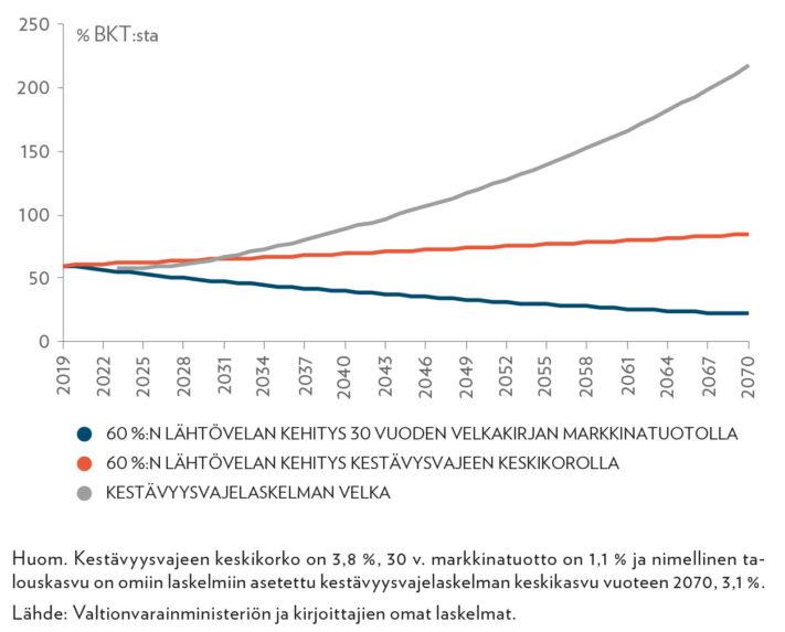 Kestävyysvajelaskelman velka ja 60 prosentin lähtövelan kehitys kahdella eri korkotasolla