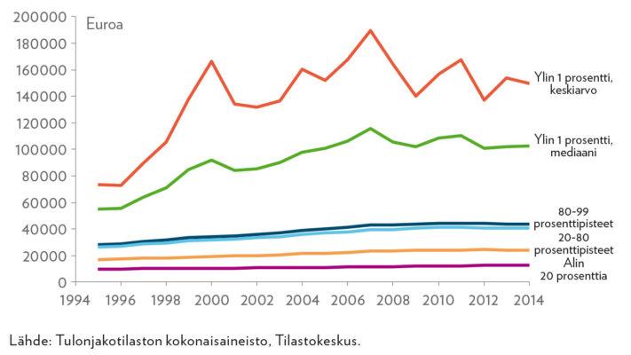 Reaaliset käytettävissä olevat tulot eri tuloluokissa vuosina1995−2014