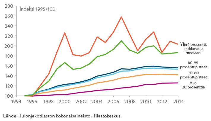Käytettävissä olevien tulon kasvu, indeksi 1995=100