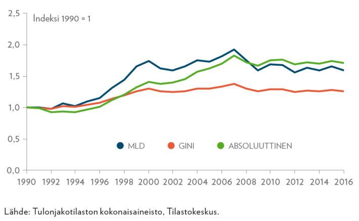 Tuloerojen kehitys 1990−2016 eri tuloeromitoilla mitattuna