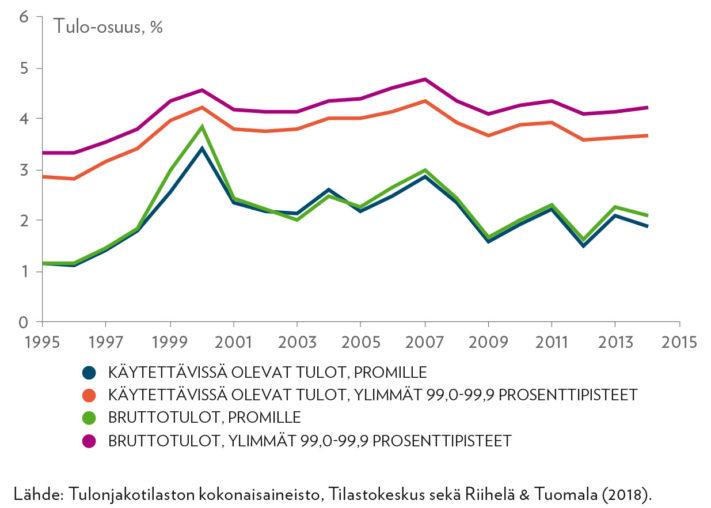 Ylimmän promillen ja muun ylimmän prosentin tulo-osuudet