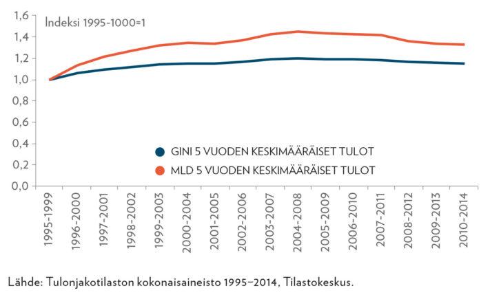 Eriarvoisuusmittojen kasvu, kun tulot 5 vuoden keskimääräiset käytettävissä olevat tulot, indeksi 1995−1999=1