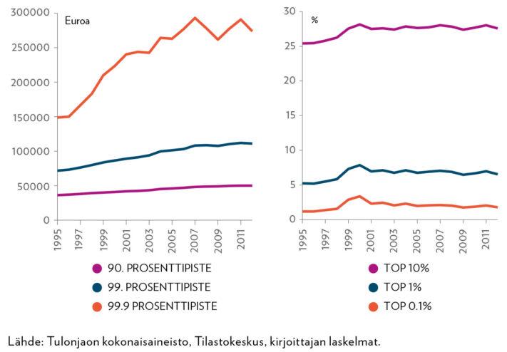 Huipputulojen ja tulo-osuuksien yleinen kehitys vuosina 1995–2012. Oikealla puolella on esitetty tulo-osuudet eri huipputuloluokissa ja vasemmalla puolella eri tuloluokkien alimmat tulorajat. Tulokäsitteenä on henkilökohtainen bruttotulo vuoden 2008 euroin. Pystyakselilla ovat vasemmalla puolella eurot ja oikealla puolella prosentit.