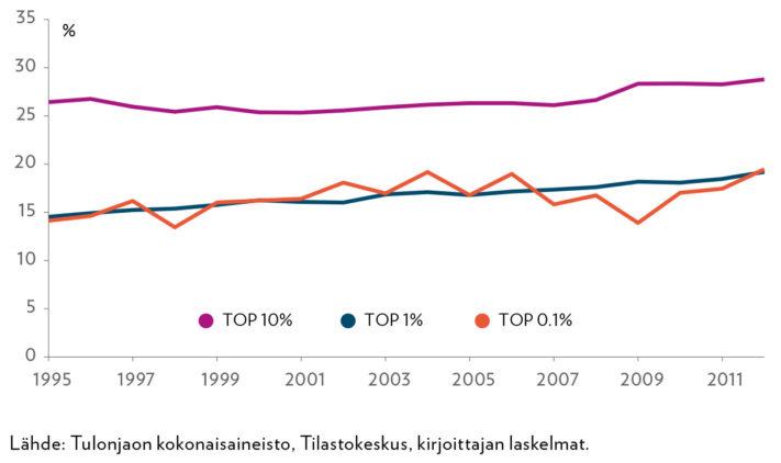 Naisten osuus eri tuloryhmissä vuosina 1995–2012. Tuloperusteena on bruttotulot.