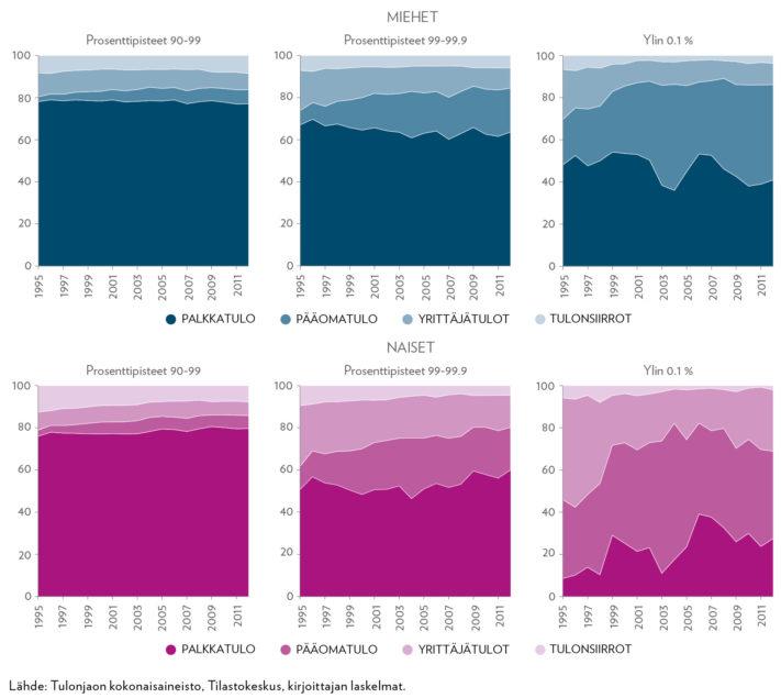 Tulojen koostumus ylimmässä tulokymmenyksessä miehillä ja naisilla