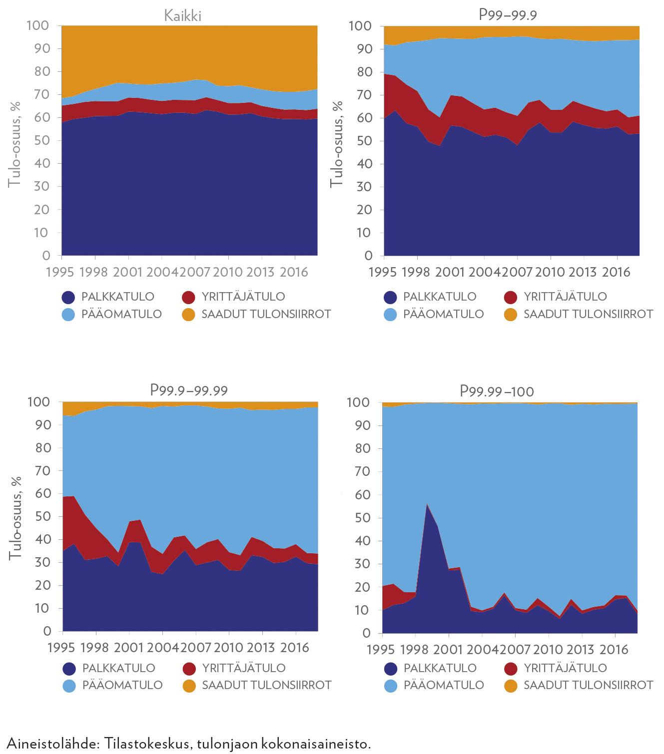 Tulokoostumus eri tuloluokissa vuosina 1995–2018
