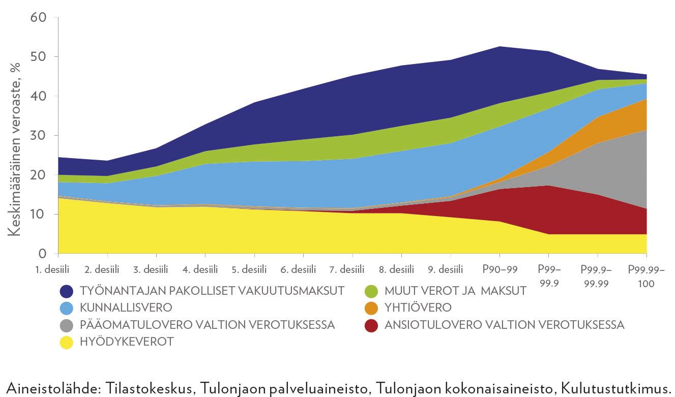 Keskimääräinen veroasteet eri tuloluokissa verolajeittain kuvattuna vuonna 2016