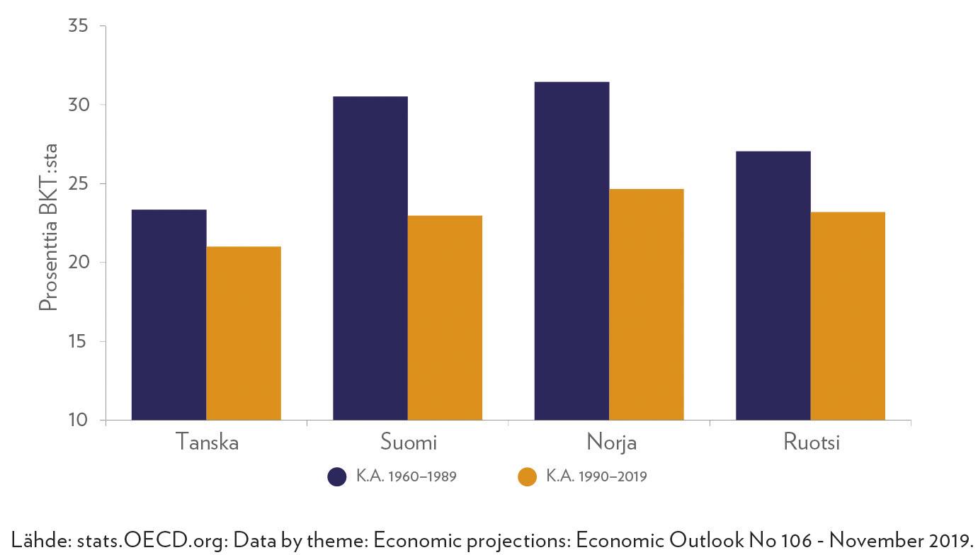 Bruttopääomanmuodostus Pohjoismaissa 1960–1989 ja 1990–2019