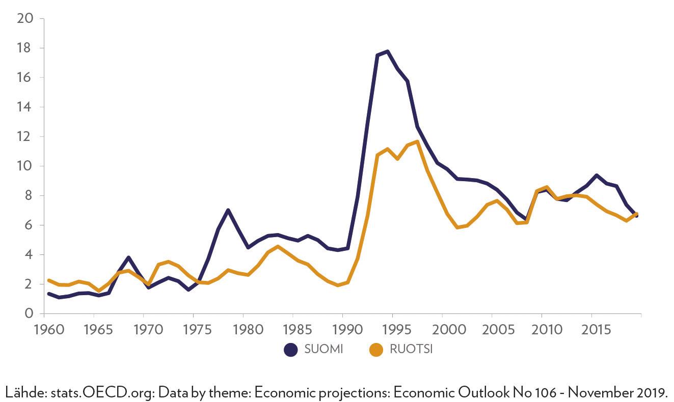 Työttömyysaste Suomessa ja Ruotsissa 1960–2019