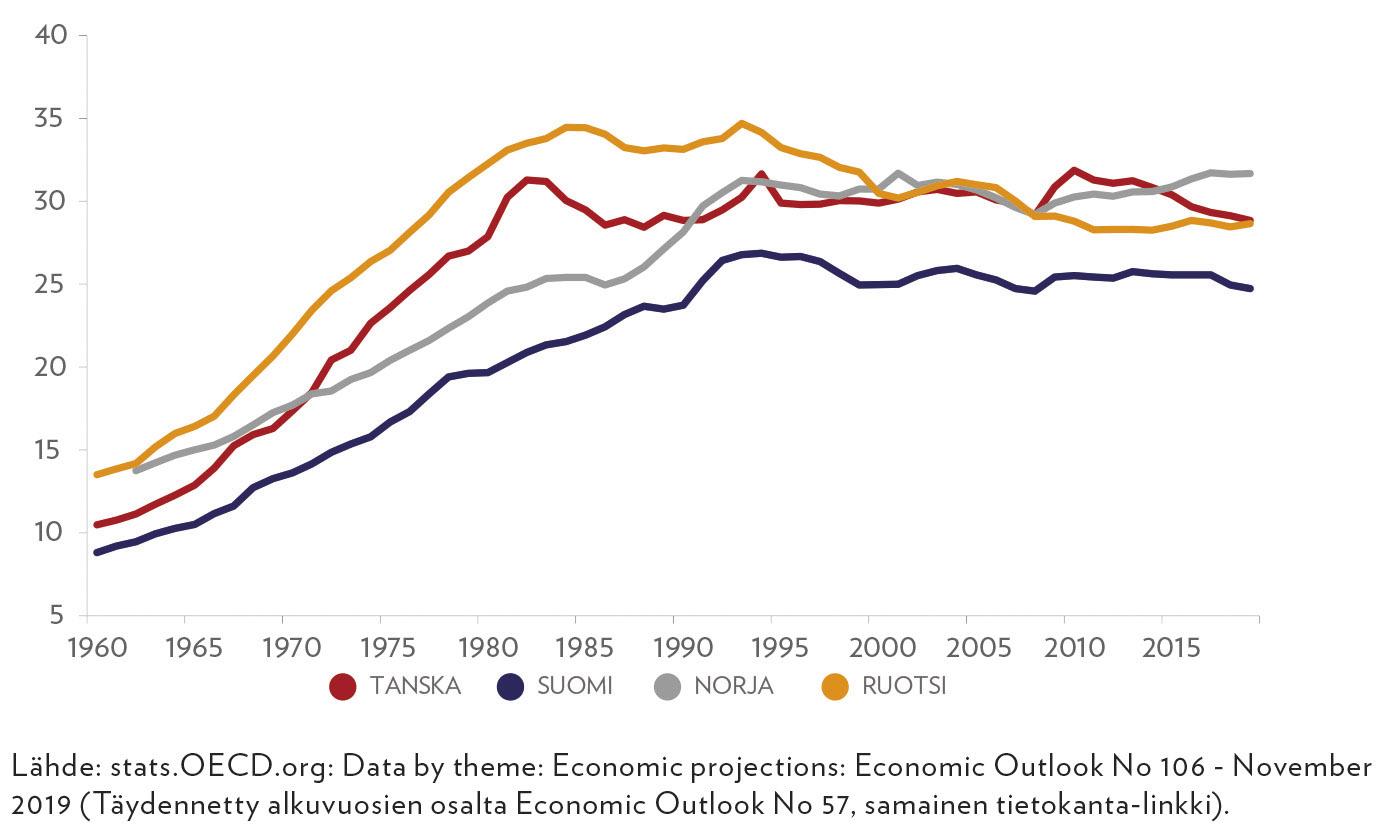 Julkisen sektorin työllisten osuus kaikista työllisistä Pohjoismaissa 1960–2019