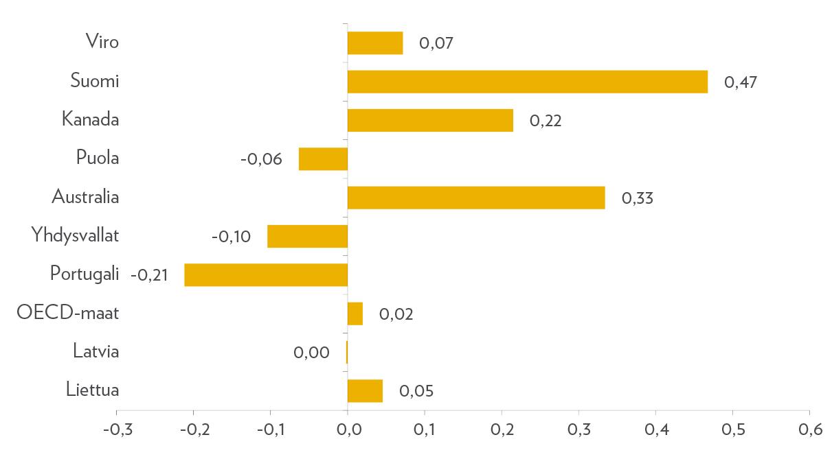 Koulussa tapahtuvan taloustaitojen opiskelun indeksi