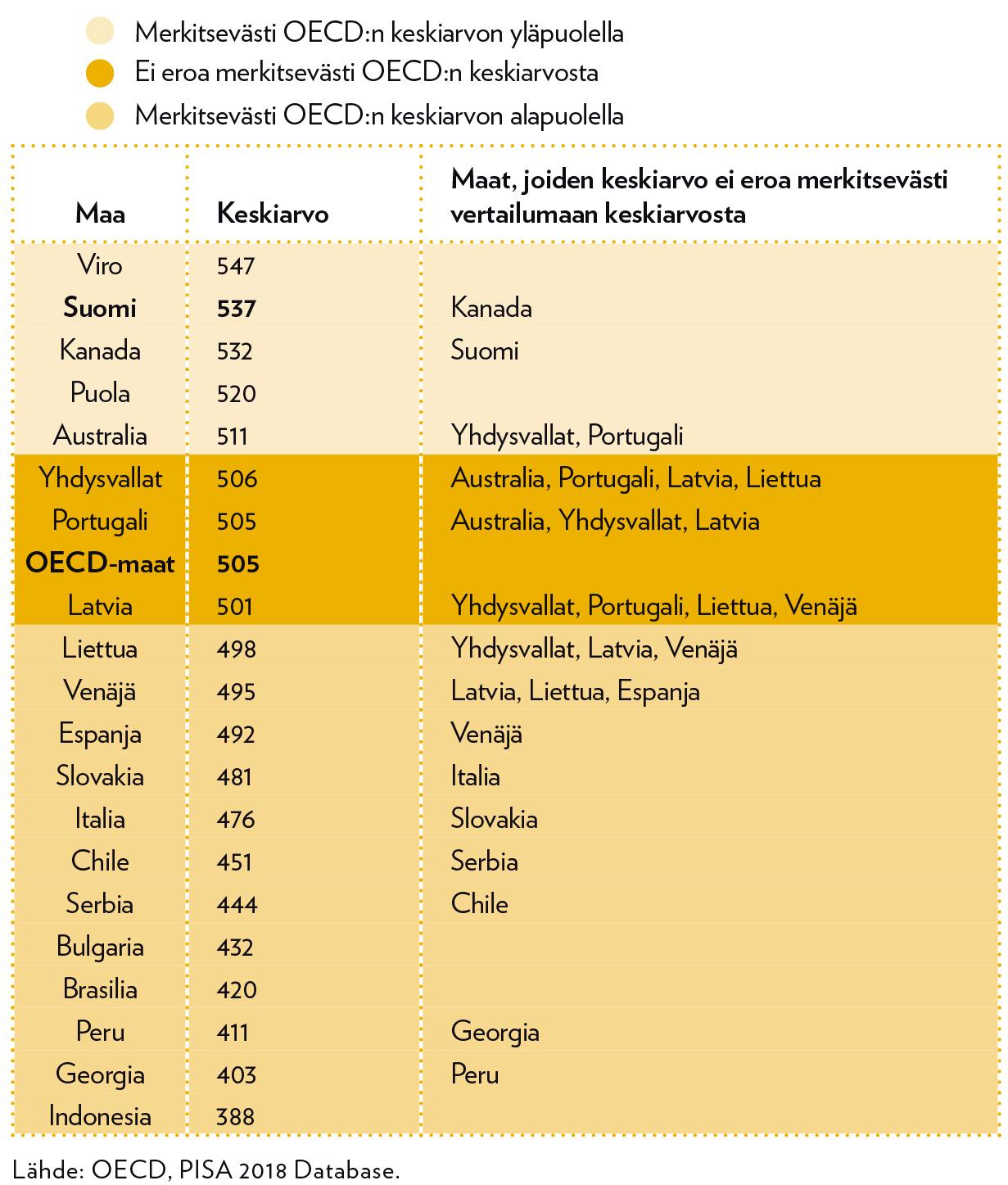 Talousosaamisen pistemäärien keskiarvot osallistujamaissa.