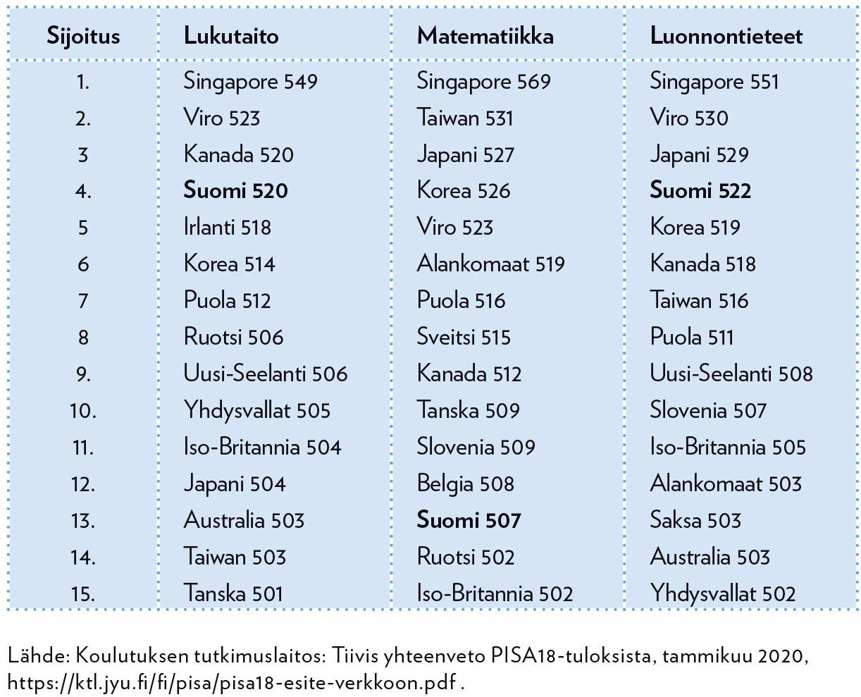 Vuoden 2018 PISA-tutkimuksen 15 parasta maata lukutaidossa, matematiikassa ja luonnontieteissä, pistekeskiarvot.