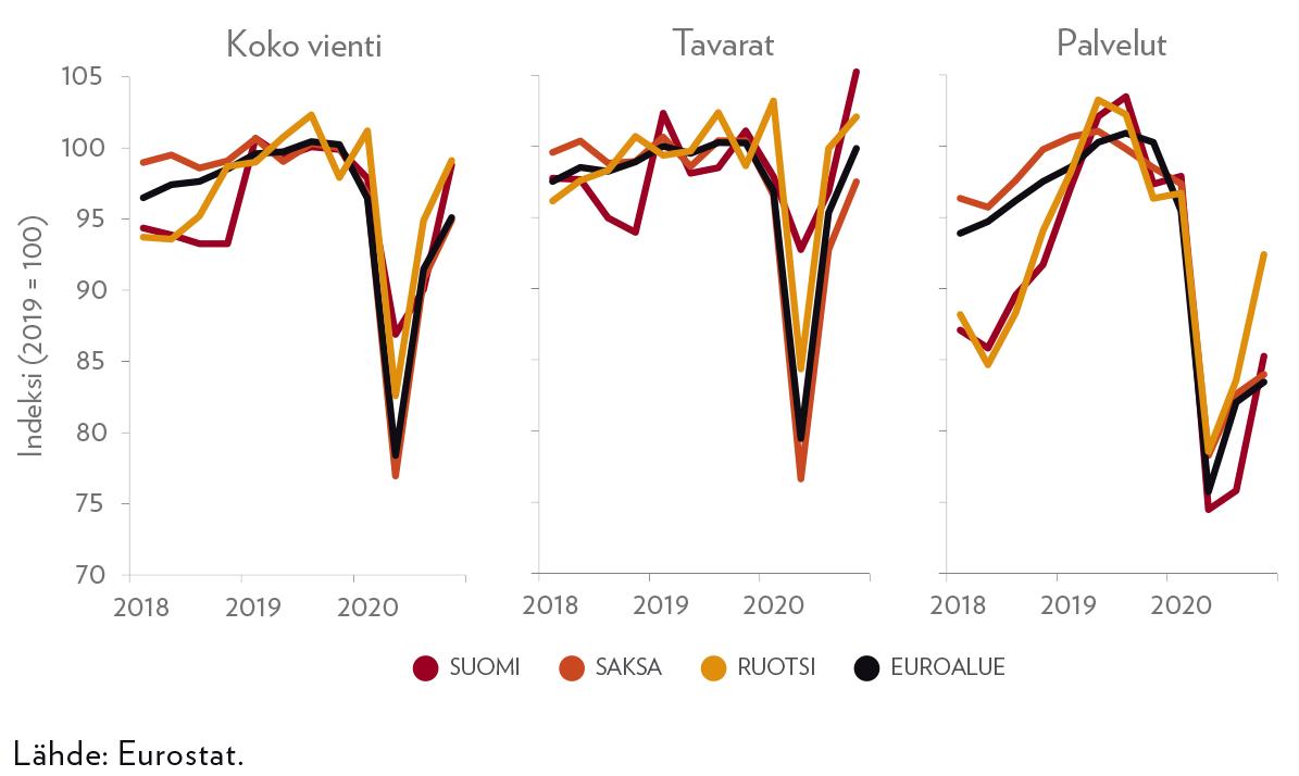 Kuvio 1. Suomen, Saksan, euroalueen ja Ruotsin viennin volyymi vuosina 2018–2020