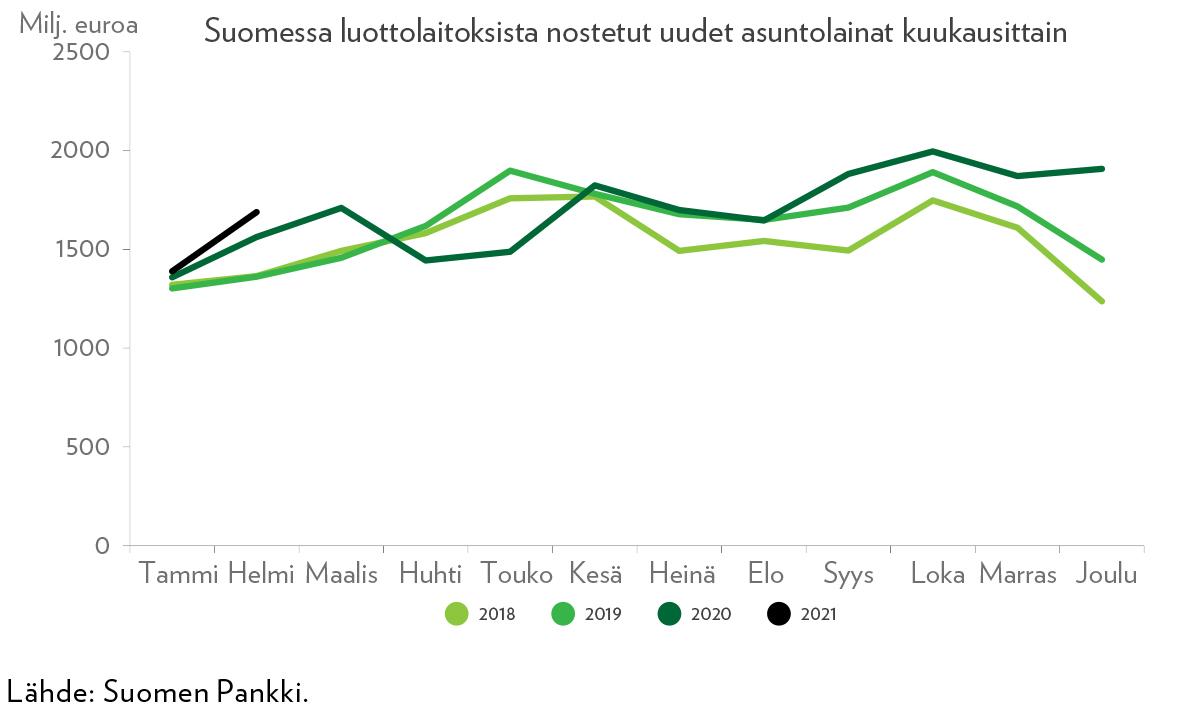 Kuvio 2. Uusia asuntolainoja on nostettu edellisvuosiin verrattuna runsaasti viime kuukausina