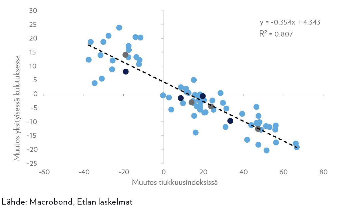 Kuvio 2. Muutos eri euroalueen maiden yksityisessä kulutuksessa (%-muutos edellisestä neljänneksestä) ja tiukkuusindeksissä (indeksiarvojen erotus); Suomen datapisteet on esitetty tummansinisinä, koko eroalueen harmaina