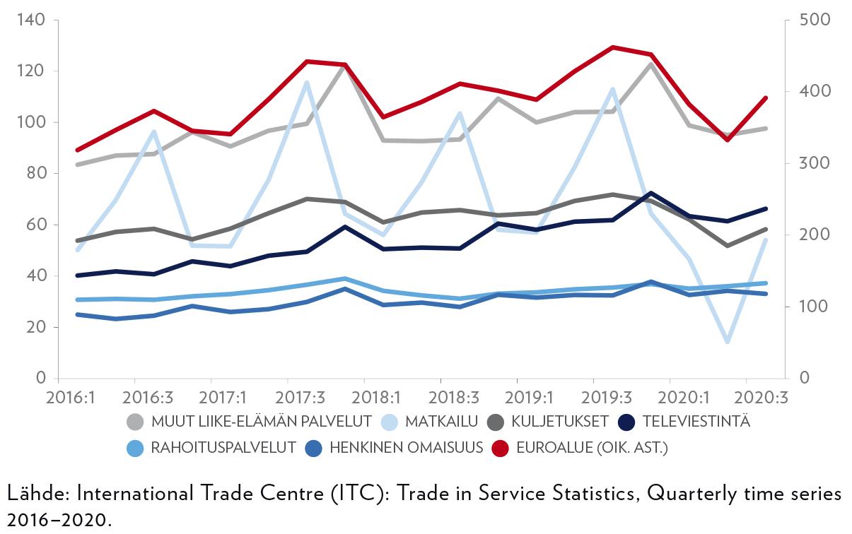 Kuvio 3. Euroalueen maiden palveluviennin arvo (mrd. euroa)