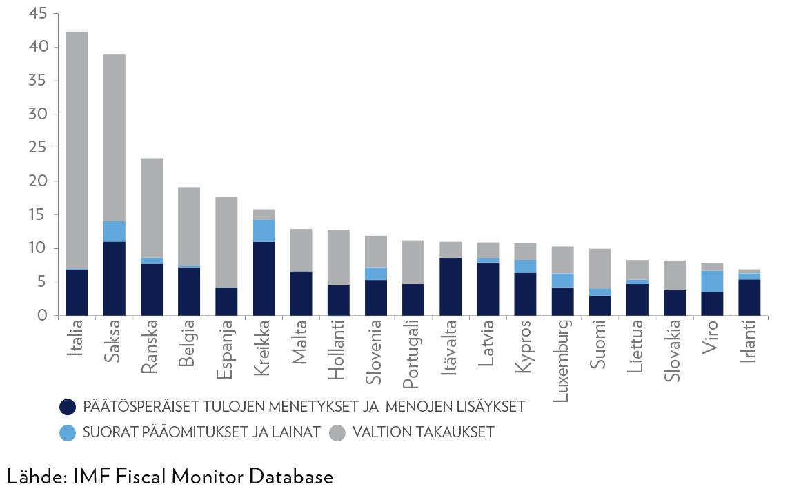 Kuvio 4. Euromaiden elvytystoimet koronakriisissä, prosenttia suhteessa bruttokansantuotteeseen. Vuoden 2020 lopun tilanne.