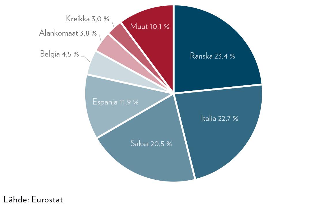 Kuvio 1. Euromääräisesti eniten velkaantuneiden maiden osuus euroalueen EDP-velasta.