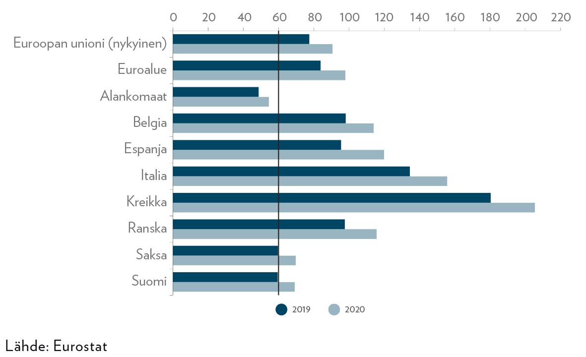 Kuvio 2. Velkasuhde euroalueen euromääräisesti eniten velkaantuneissa maissa ja Suomessa (%).