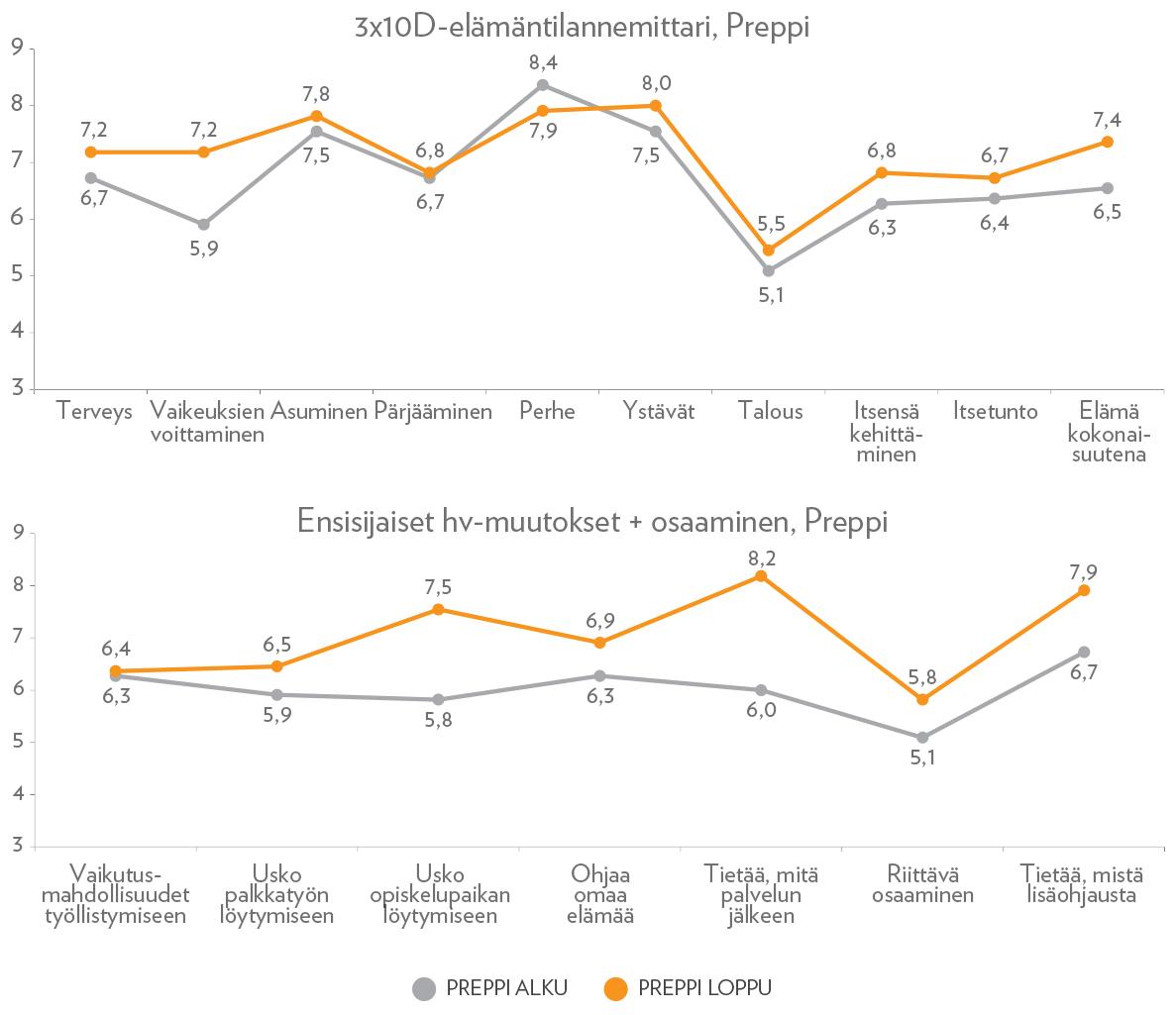 Kuvio 2. Preppi-valmennukseen osallistuneiden hyvinvointi valmennuksen alussa ja lopussa. a) 3X10D-elämäntilannemittari, b) Ensisijaiset hyvinvointimuutokset sekä osaaminen.