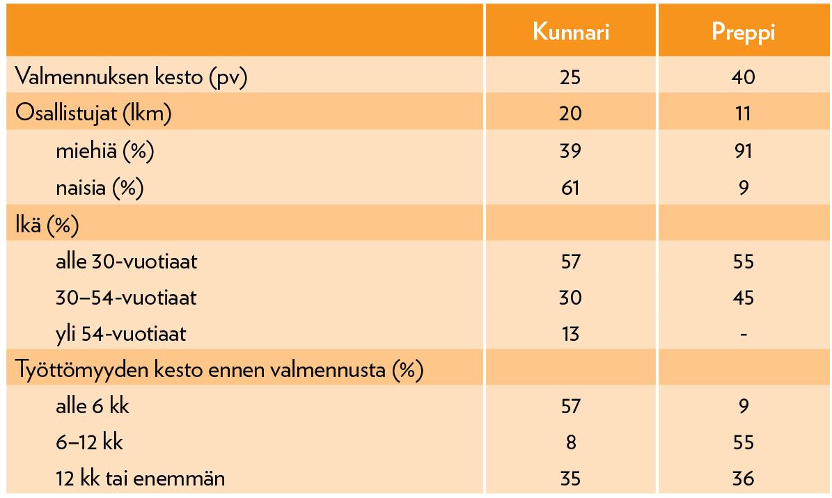 Taulukko 1. Taustatietoja valmennukseen osallistuneista